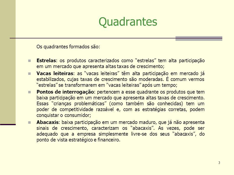 3 Quadrantes Os quadrantes formados são: Estrelas: os produtos caracterizados como estrelas tem alta participação em um mercado que apresenta altas ta