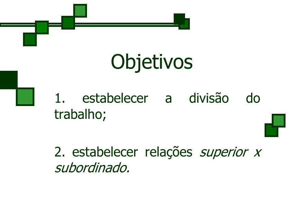 Objetivos 1. estabelecer a divisão do trabalho; 2.estabelecer relações superior x subordinado.