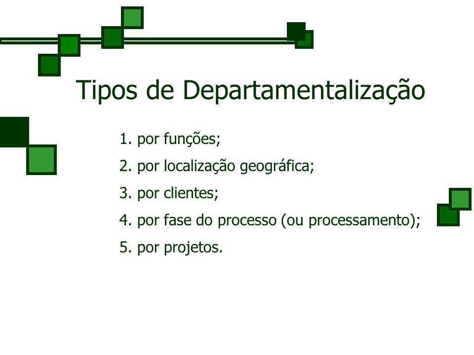 Tipos de Departamentalização 1.por funções; 2. por localização geográfica; 3.