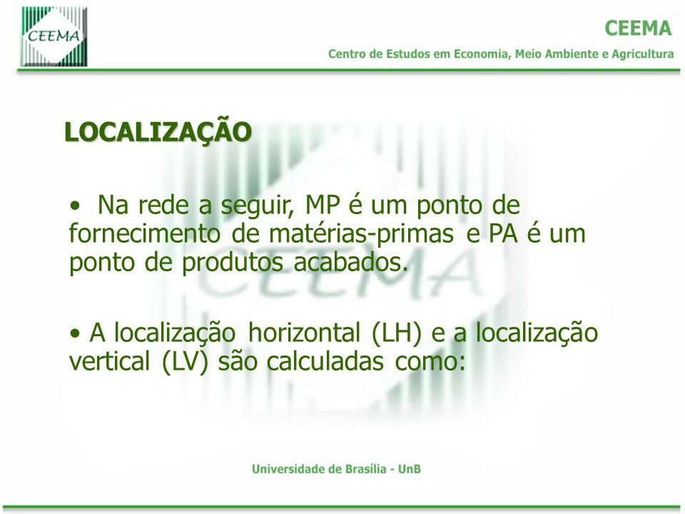 LOCALIZAÇÃO Na rede a seguir, MP é um ponto de fornecimento de matérias-primas e PA é um ponto de produtos acabados. A localização horizontal (LH) e a