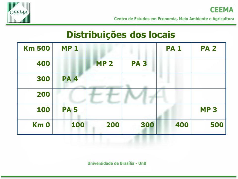 Km 500MP 1PA 1PA 2 400MP 2PA 3 300PA 4 200 100PA 5MP 3 Km 0100200300400500 Distribuições dos locais