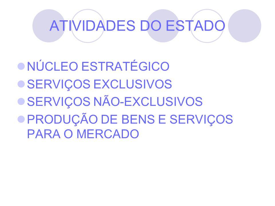 ATIVIDADES DO ESTADO NÚCLEO ESTRATÉGICO SERVIÇOS EXCLUSIVOS SERVIÇOS NÃO-EXCLUSIVOS PRODUÇÃO DE BENS E SERVIÇOS PARA O MERCADO