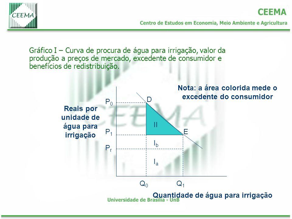 Gráfico I – Curva de procura de água para irrigação, valor da produção a preços de mercado, excedente de consumidor e benefícios de redistribuição. E