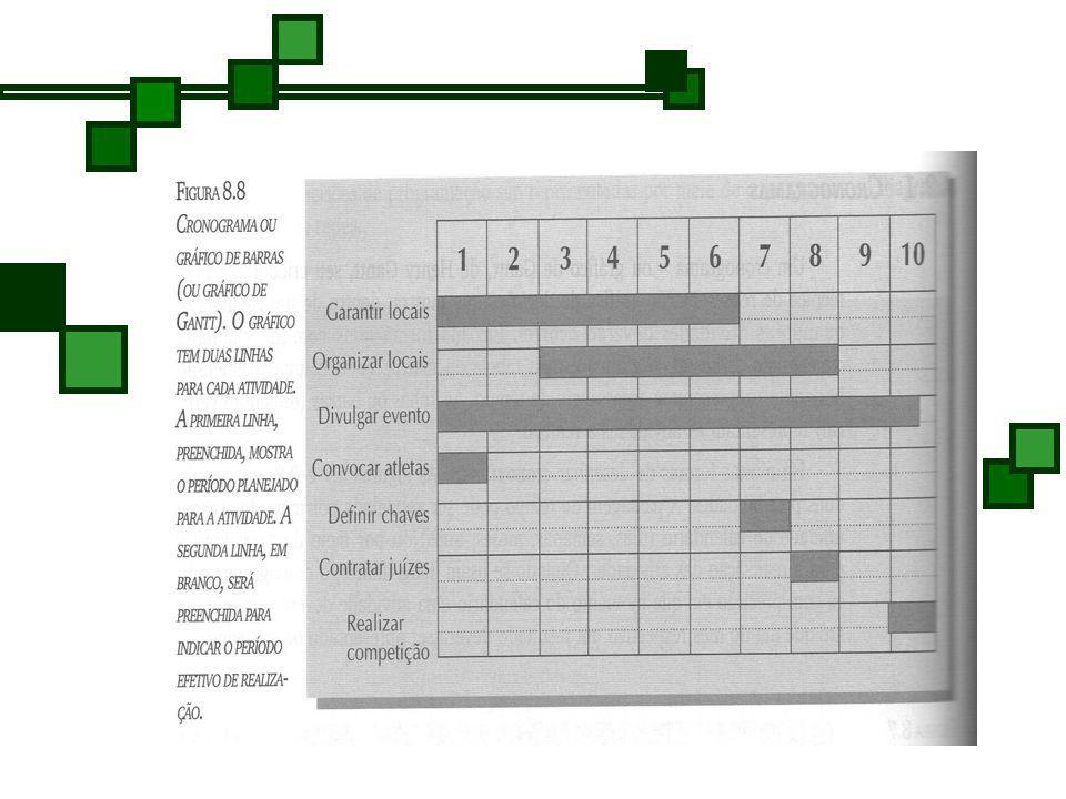 Há muitas formas de desenhar cronogramas. A passagem do tempo pode ser assinalada por meio de alguma unidade do calendário (dias, semanas, meses, anos
