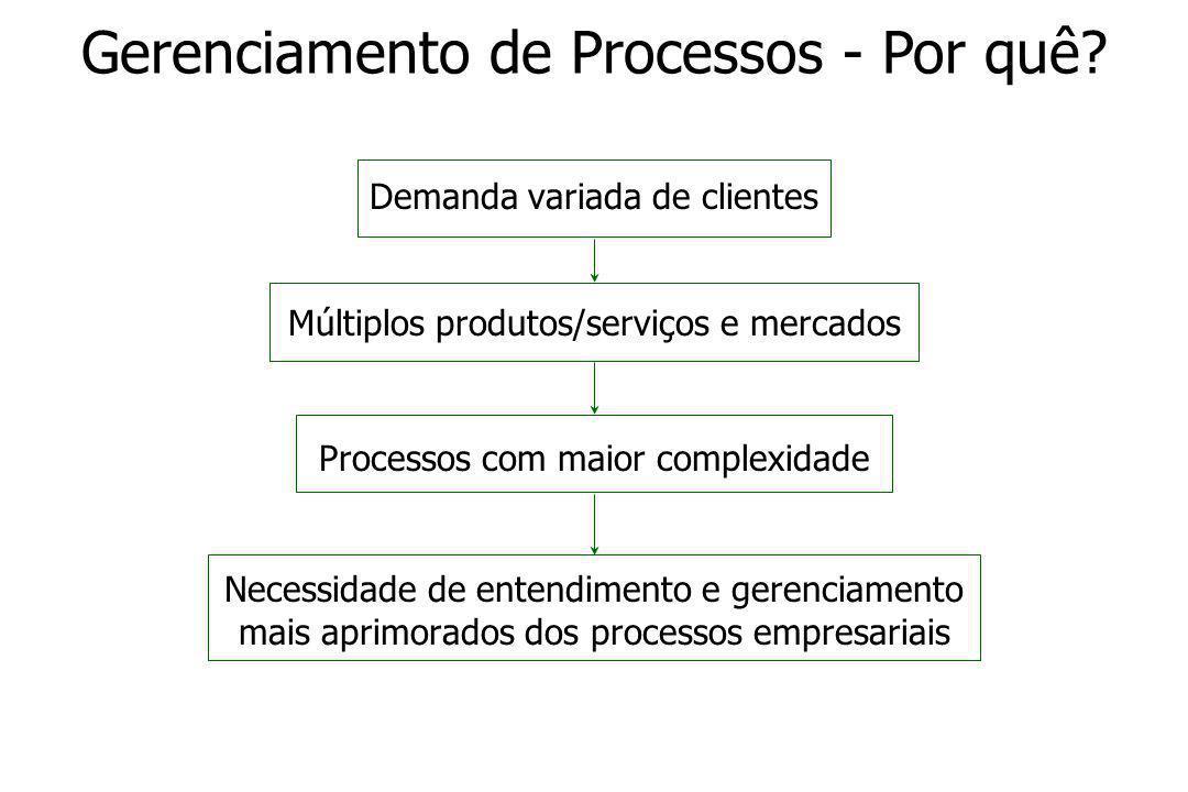 Gerenciamento de Processos - Por quê.