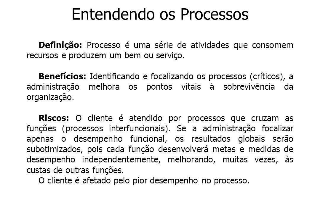 A Visão dos Processos Enfoque de Processos x Enfoque de Departamentos ORGANIZAÇÃO XYZ Processo 1Produtos Processo 2 Serviços Função AFunção BFunção C