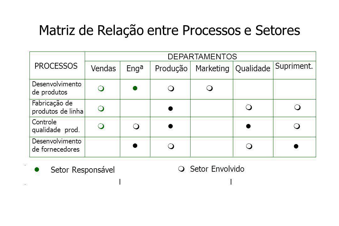 Matriz de Relação entre Processos e Setores Qualidade Supriment.