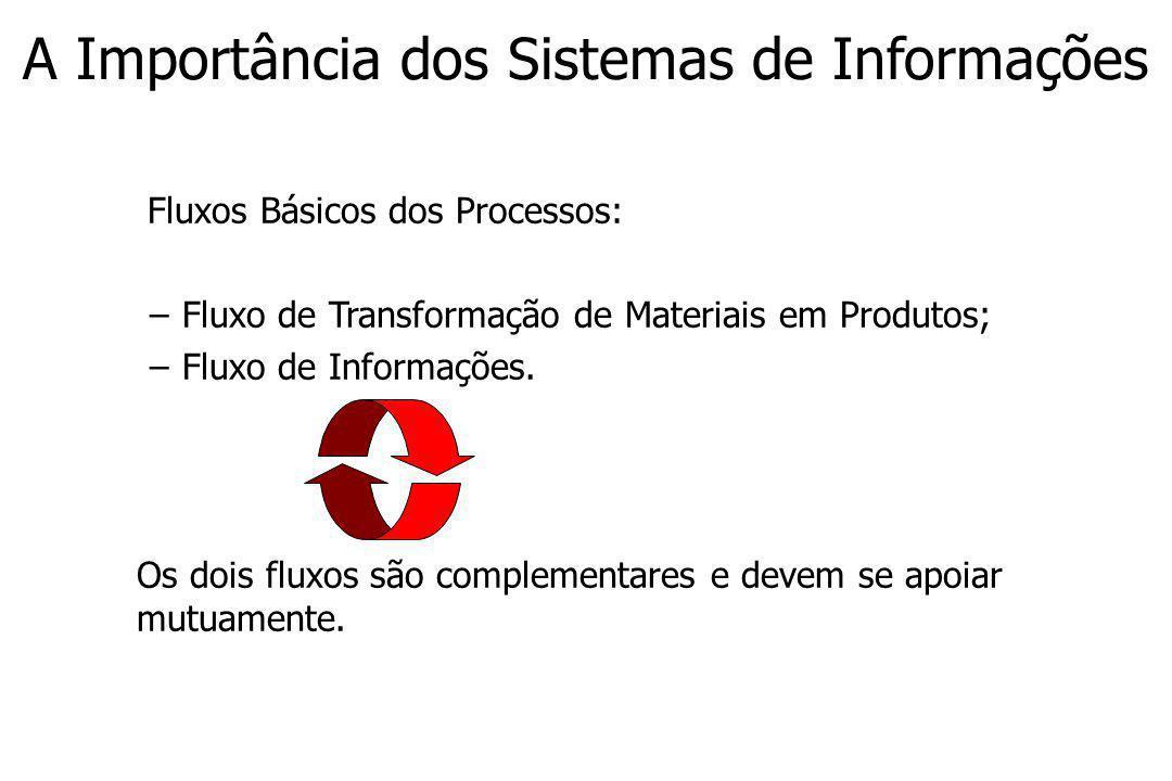 A Importância dos Sistemas de Informações Fluxos Básicos dos Processos: –Fluxo de Transformação de Materiais em Produtos; –Fluxo de Informações.