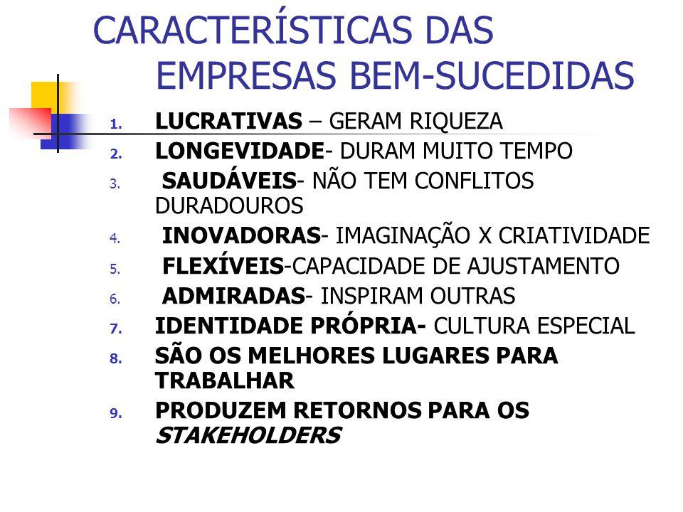 CARACTERÍSTICAS DAS EMPRESAS BEM-SUCEDIDAS 1. LUCRATIVAS – GERAM RIQUEZA 2. LONGEVIDADE- DURAM MUITO TEMPO 3. SAUDÁVEIS- NÃO TEM CONFLITOS DURADOUROS