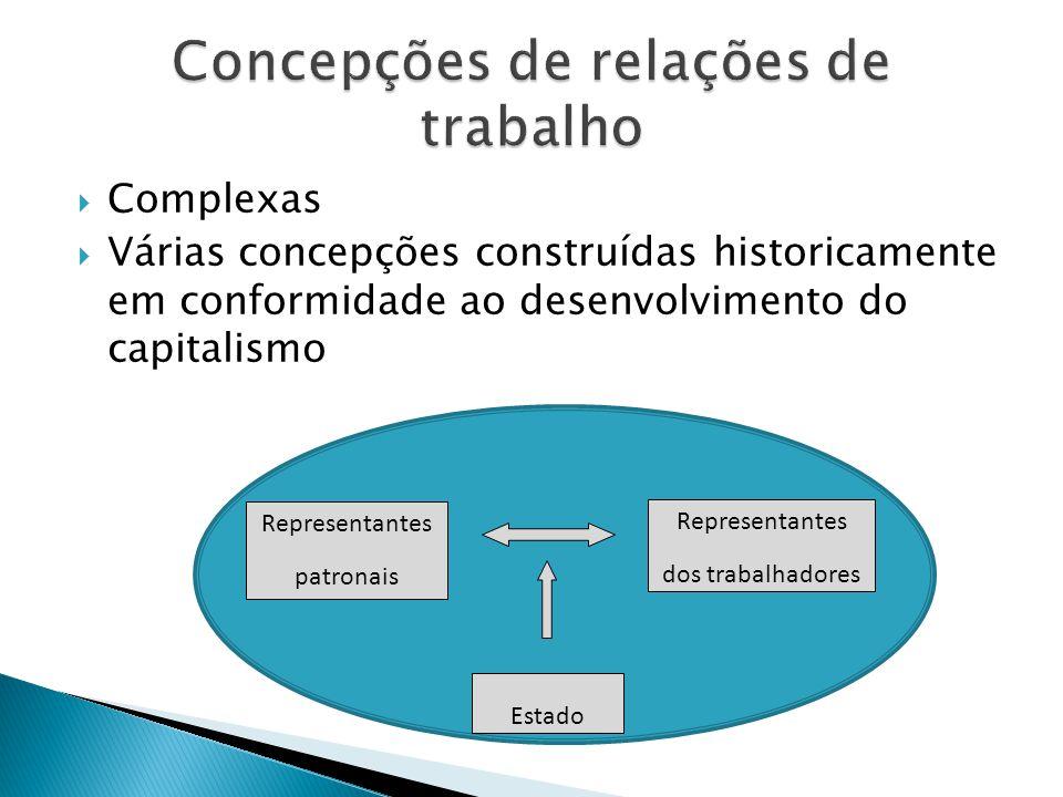 Complexas Várias concepções construídas historicamente em conformidade ao desenvolvimento do capitalismo Representantes patronais Representantes dos t