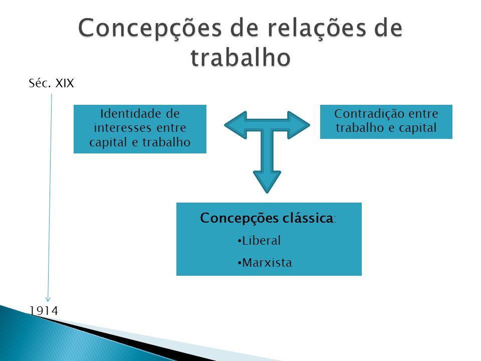 3.Conflito como fonte de regulação institucional versus negação e repressão do conflito 2.