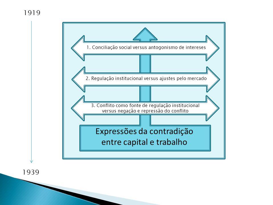 3. Conflito como fonte de regulação institucional versus negação e repressão do conflito 2. Regulação institucional versus ajustes pelo mercado 1. Con