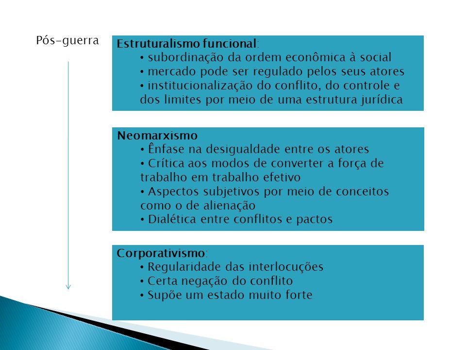 Pós-guerra Estruturalismo funcional: subordinação da ordem econômica à social mercado pode ser regulado pelos seus atores institucionalização do confl