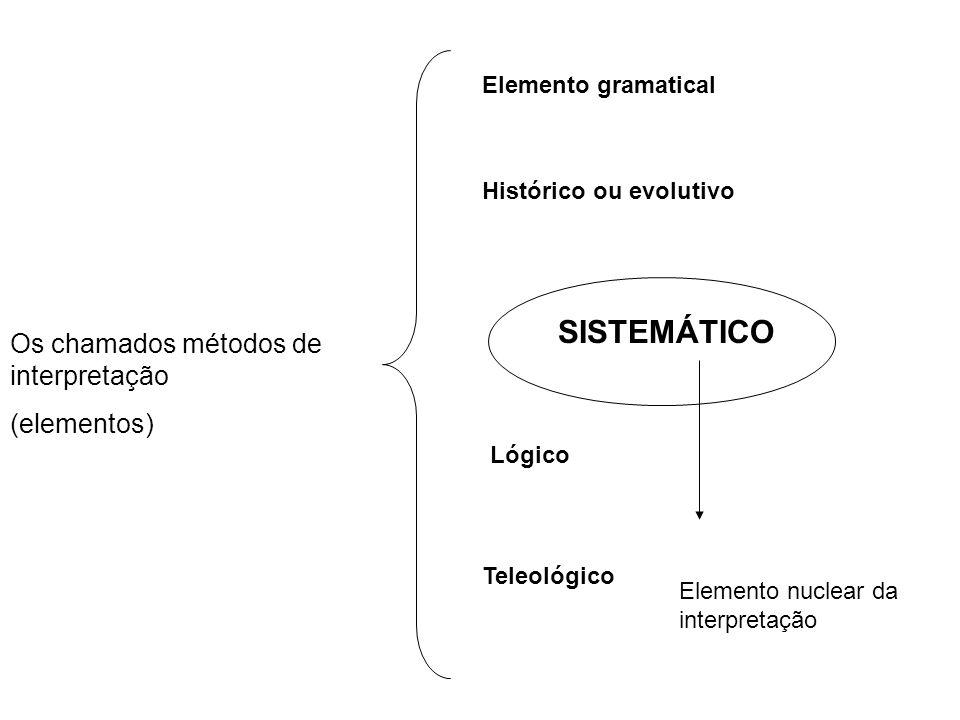 Os chamados métodos de interpretação (elementos) Elemento gramatical Histórico ou evolutivo Lógico Teleológico SISTEMÁTICO Elemento nuclear da interpretação