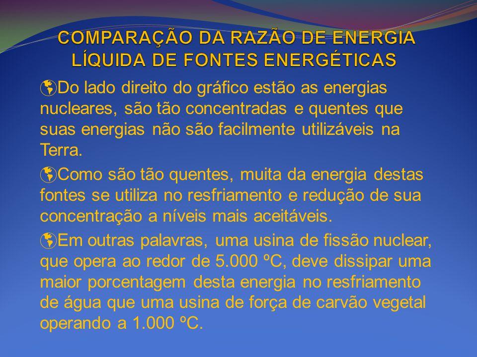 Do lado direito do gráfico estão as energias nucleares, são tão concentradas e quentes que suas energias não são facilmente utilizáveis na Terra. Como