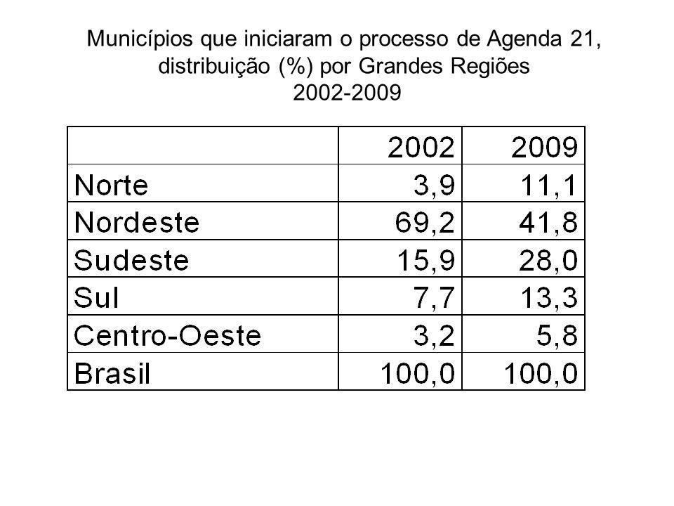 Municípios que iniciaram o processo de Agenda 21, distribuição (%) por Grandes Regiões 2002-2009