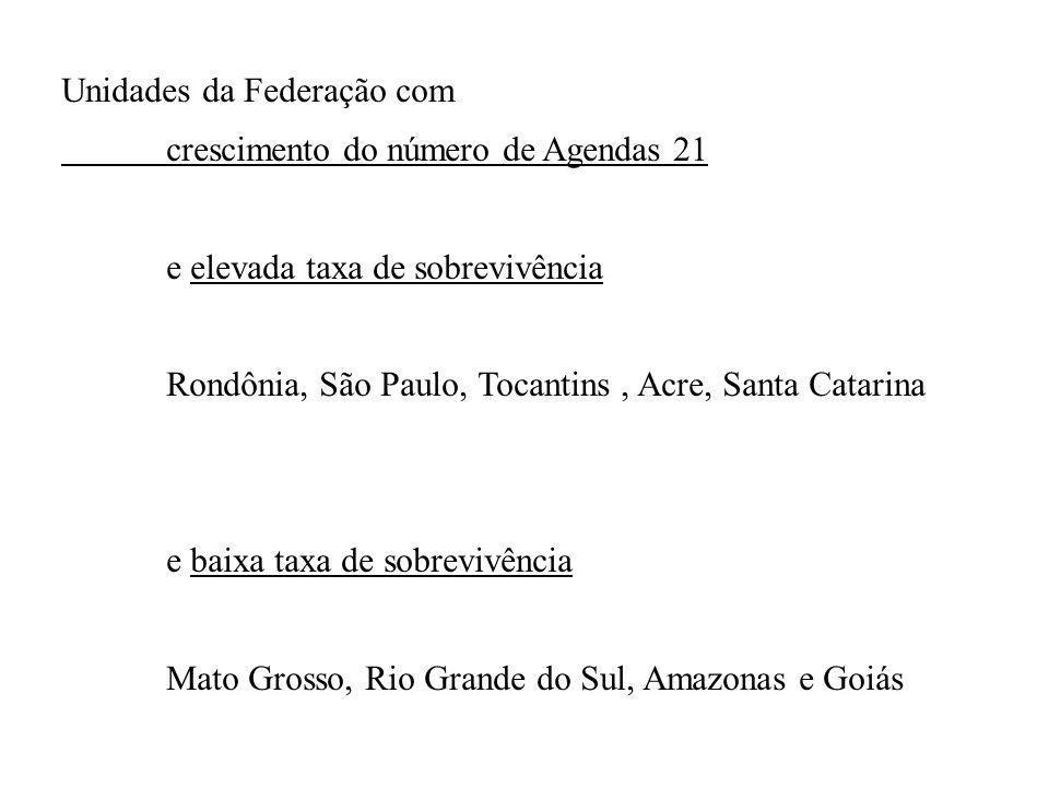 Unidades da Federação com crescimento do número de Agendas 21 e elevada taxa de sobrevivência Rondônia, São Paulo, Tocantins, Acre, Santa Catarina e baixa taxa de sobrevivência Mato Grosso, Rio Grande do Sul, Amazonas e Goiás