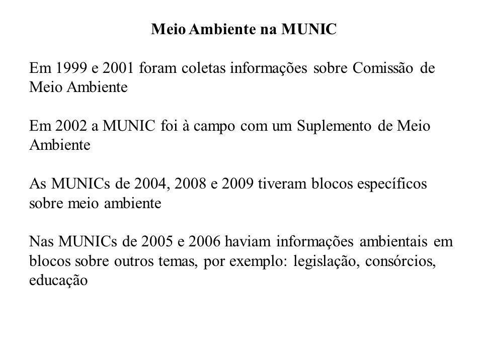 Meio Ambiente na MUNIC Em 1999 e 2001 foram coletas informações sobre Comissão de Meio Ambiente Em 2002 a MUNIC foi à campo com um Suplemento de Meio Ambiente As MUNICs de 2004, 2008 e 2009 tiveram blocos específicos sobre meio ambiente Nas MUNICs de 2005 e 2006 haviam informações ambientais em blocos sobre outros temas, por exemplo: legislação, consórcios, educação