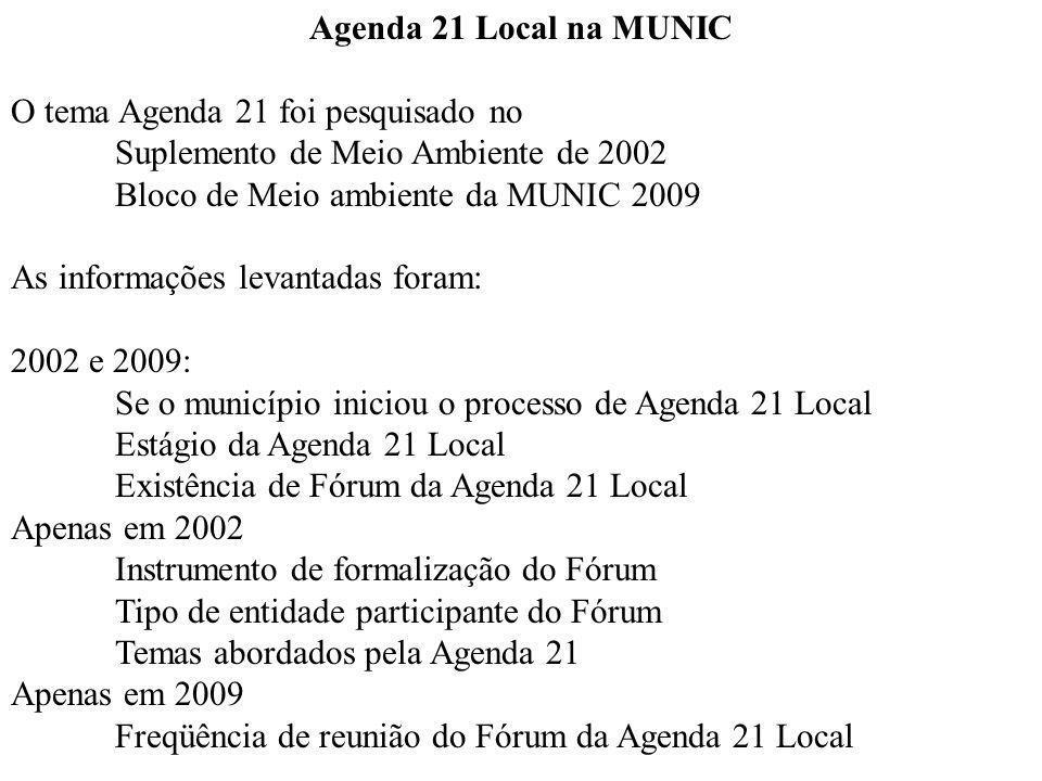 Agenda 21 Local na MUNIC O tema Agenda 21 foi pesquisado no Suplemento de Meio Ambiente de 2002 Bloco de Meio ambiente da MUNIC 2009 As informações levantadas foram: 2002 e 2009: Se o município iniciou o processo de Agenda 21 Local Estágio da Agenda 21 Local Existência de Fórum da Agenda 21 Local Apenas em 2002 Instrumento de formalização do Fórum Tipo de entidade participante do Fórum Temas abordados pela Agenda 21 Apenas em 2009 Freqüência de reunião do Fórum da Agenda 21 Local