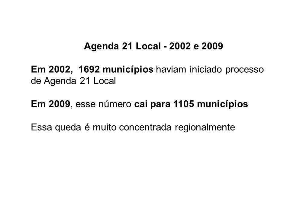 Agenda 21 Local - 2002 e 2009 Em 2002, 1692 municípios haviam iniciado processo de Agenda 21 Local Em 2009, esse número cai para 1105 municípios Essa queda é muito concentrada regionalmente