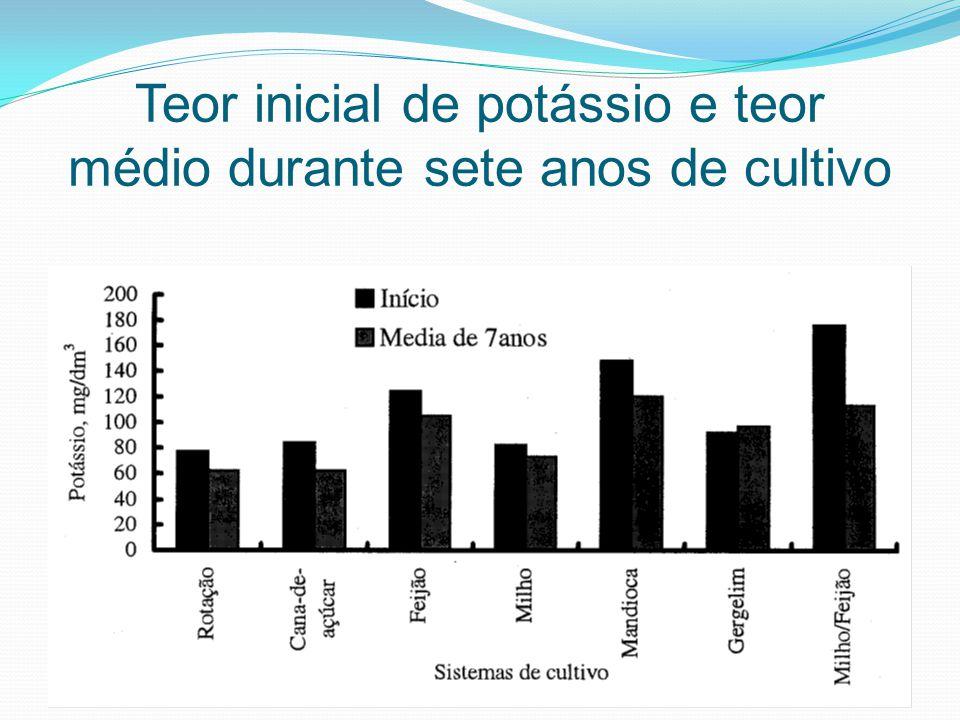 Teor inicial de potássio e teor médio durante sete anos de cultivo