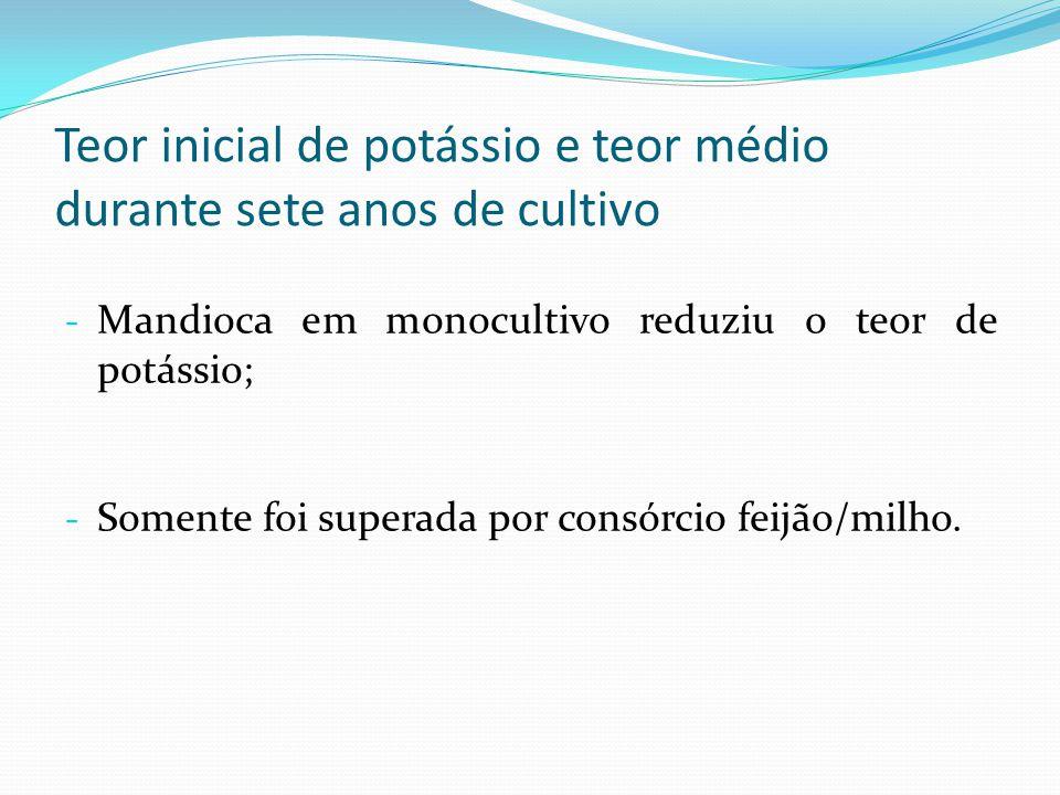 - Mandioca em monocultivo reduziu o teor de potássio; - Somente foi superada por consórcio feijão/milho.
