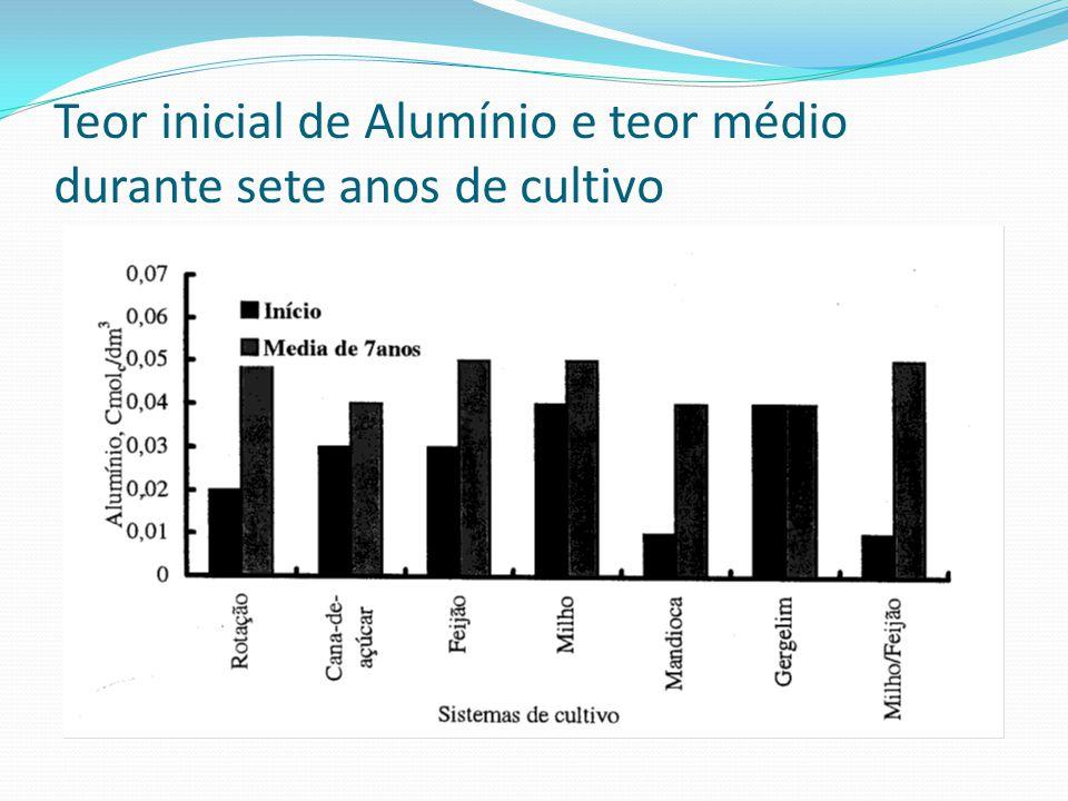 Teor inicial de Alumínio e teor médio durante sete anos de cultivo