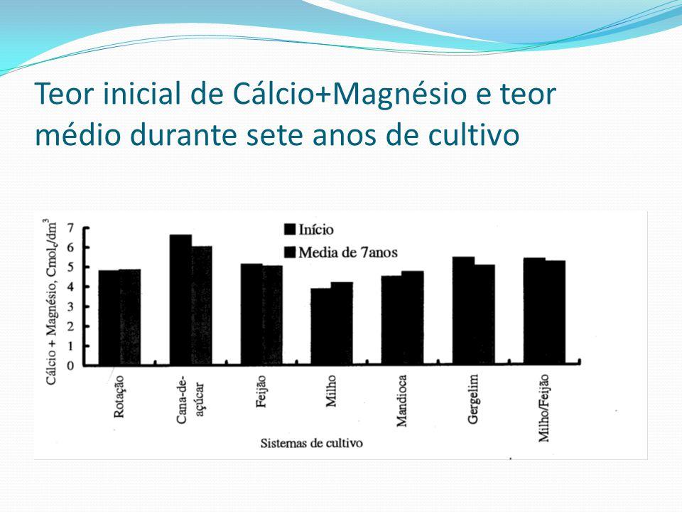 Teor inicial de Cálcio+Magnésio e teor médio durante sete anos de cultivo