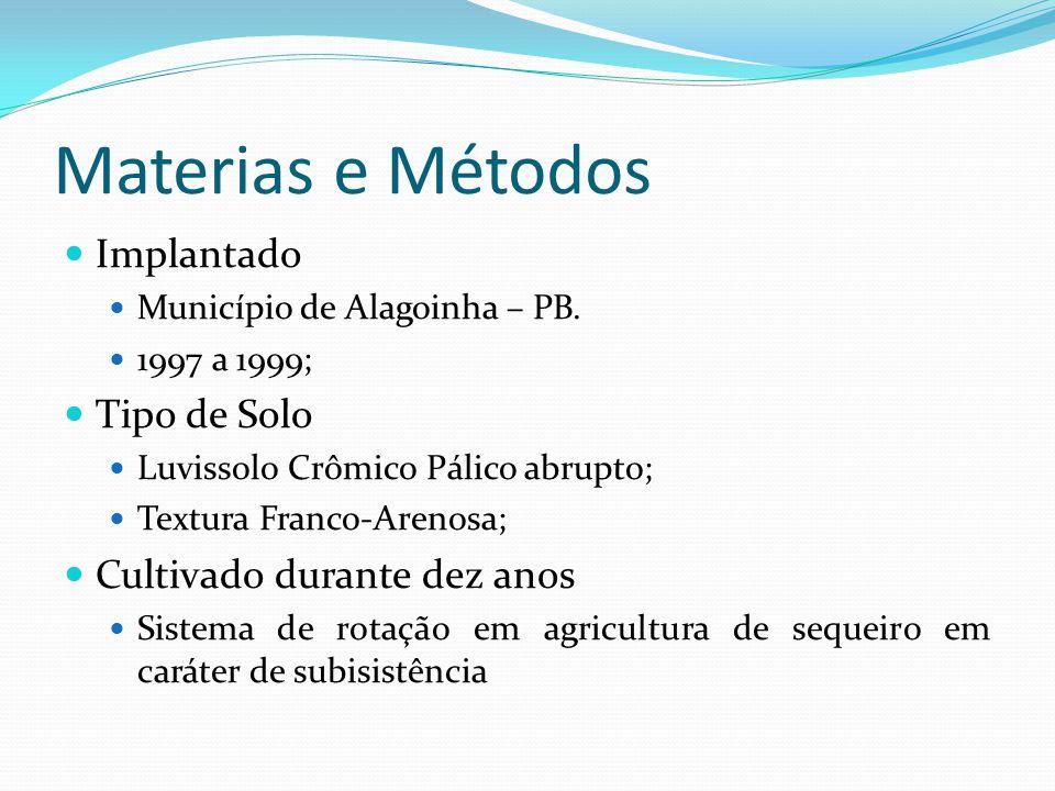 Materias e Métodos Implantado Município de Alagoinha – PB.