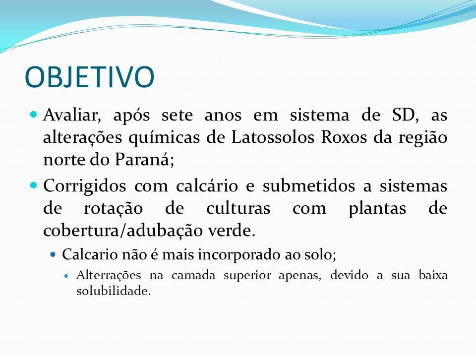 OBJETIVO Avaliar, após sete anos em sistema de SD, as alterações químicas de Latossolos Roxos da região norte do Paraná; Corrigidos com calcário e submetidos a sistemas de rotação de culturas com plantas de cobertura/adubação verde.