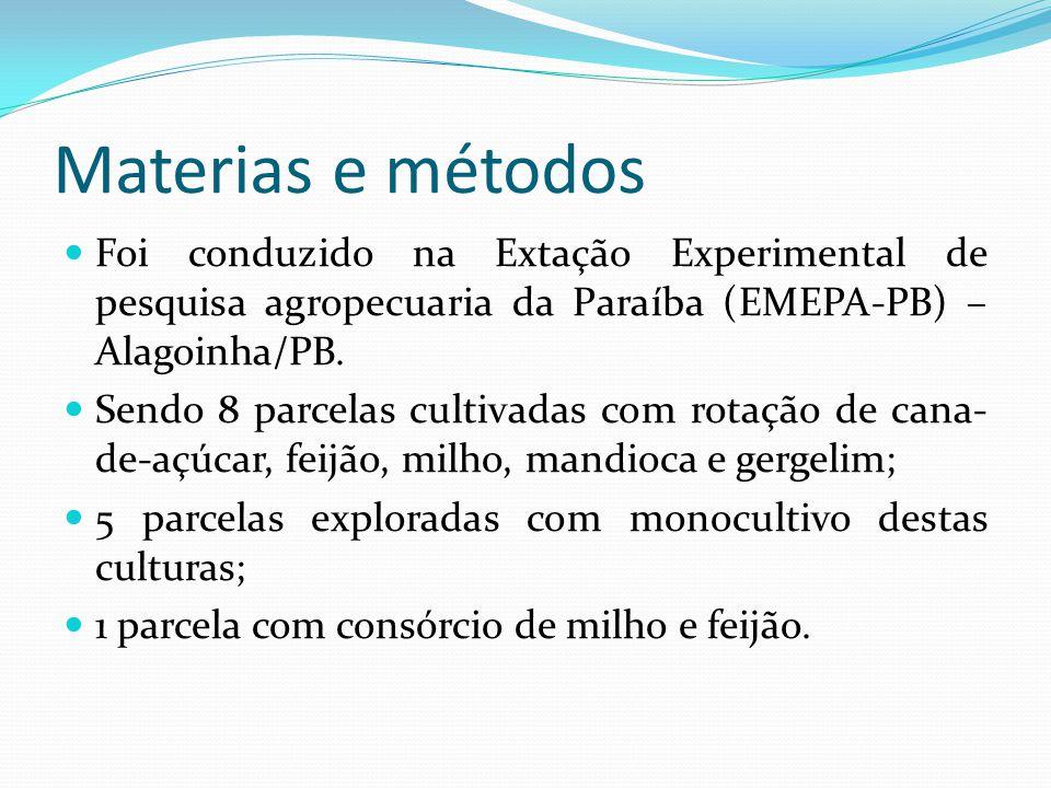 Leguminosa Siratro proporcionou os maiores benefícios na produtividade do milho (Diniz et al.