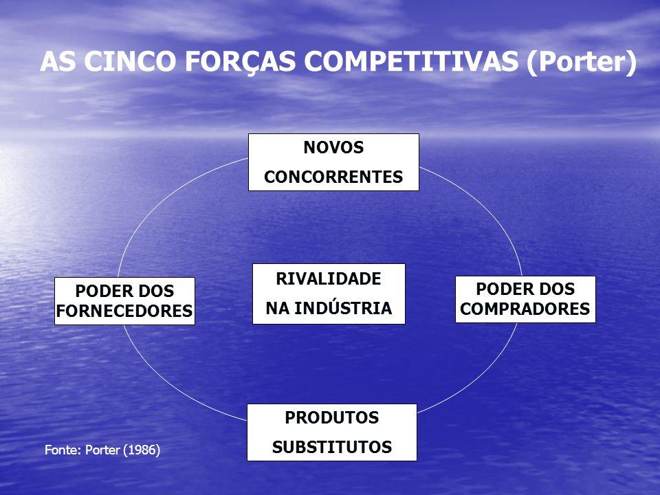 Fonte: Porter (1986) NOVOS CONCORRENTES PODER DOS FORNECEDORES PODER DOS COMPRADORES RIVALIDADE NA INDÚSTRIA AS CINCO FORÇAS COMPETITIVAS (Porter) PRO