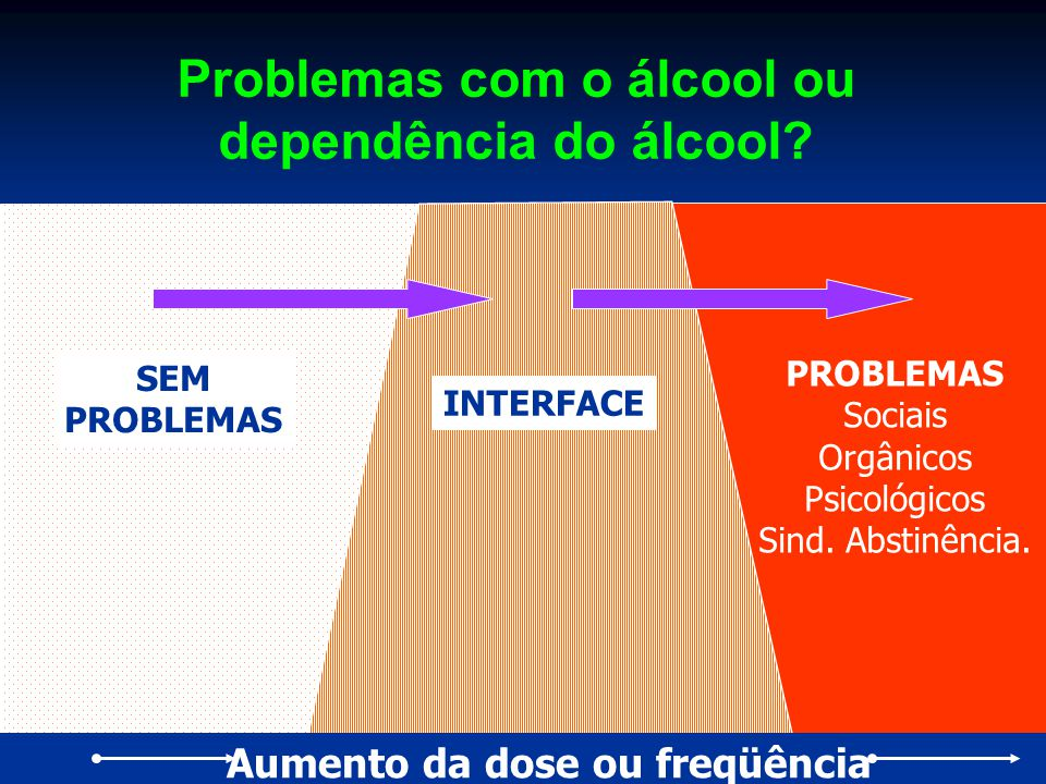 Problemas com o álcool ou dependência do álcool? Aumento da dose ou freqüência PROBLEMAS Sociais Orgânicos Psicológicos Sind. Abstinência. SEM PROBLEM