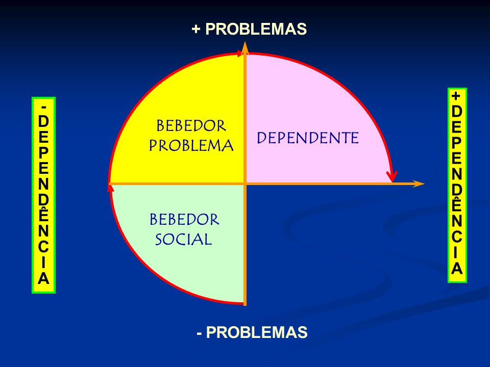BEBEDOR SOCIAL BEBEDOR PROBLEMA DEPENDENTE - PROBLEMAS + PROBLEMAS -DEPENDÊNCIA-DEPENDÊNCIA +DEPENDÊNCIA+DEPENDÊNCIA