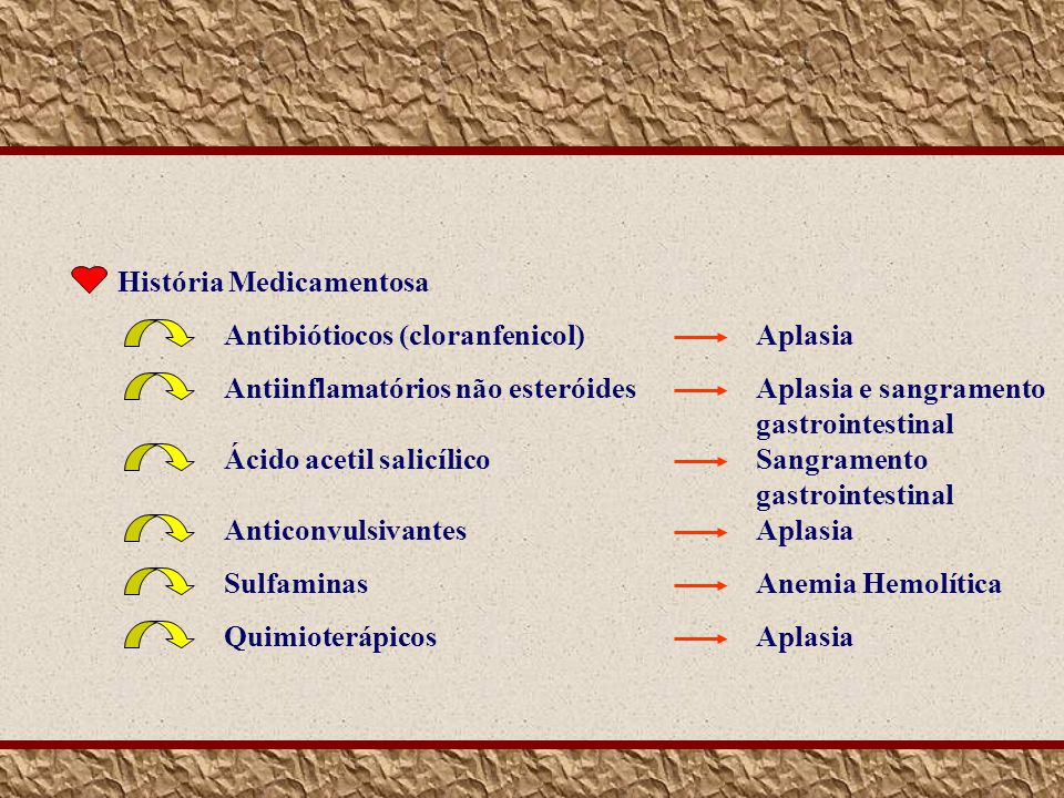 História Medicamentosa Antibiótiocos (cloranfenicol)Aplasia Antiinflamatórios não esteróidesAplasia e sangramento gastrointestinal Ácido acetil salicí