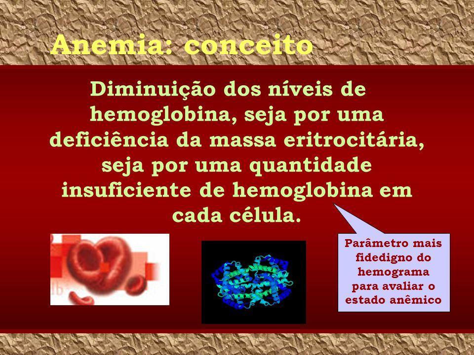 Anemia: conceito Diminuição dos níveis de hemoglobina, seja por uma deficiência da massa eritrocitária, seja por uma quantidade insuficiente de hemogl