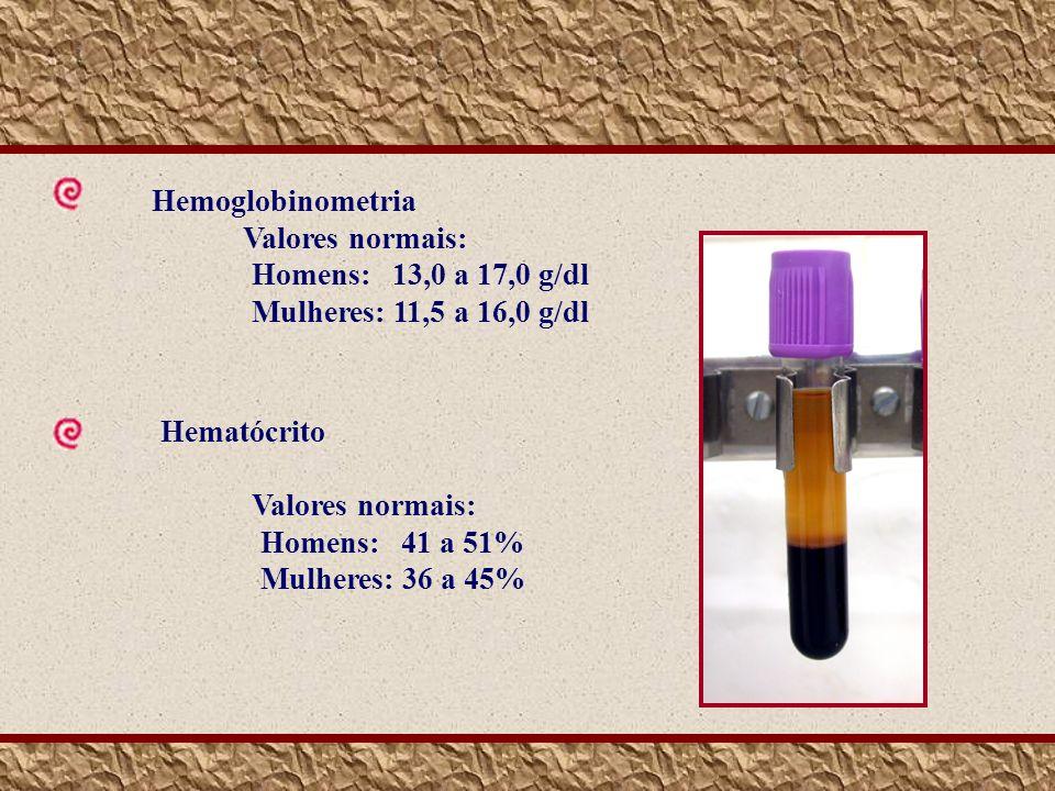 Hemoglobinometria Valores normais: Homens: 13,0 a 17,0 g/dl Mulheres: 11,5 a 16,0 g/dl Hematócrito Valores normais: Homens: 41 a 51% Mulheres: 36 a 45