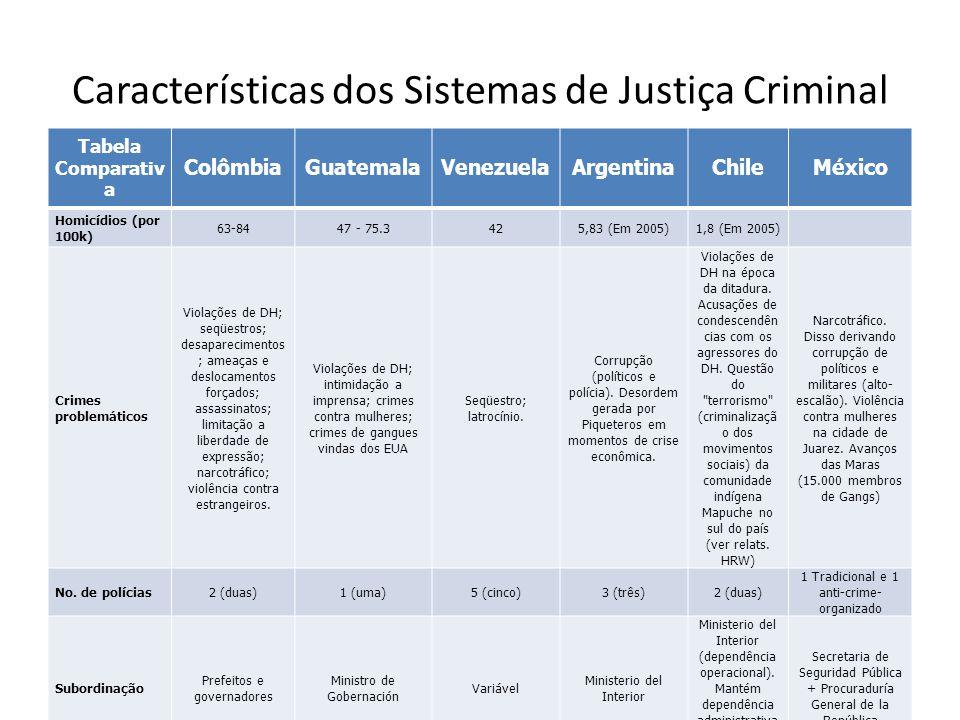 Características dos Sistemas de Justiça Criminal Tabela Comparativ a ColômbiaGuatemalaVenezuelaArgentinaChileMéxico Homicídios (por 100k) 63-8447 - 75