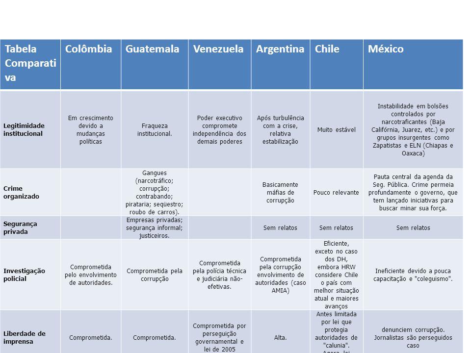 Tabela Comparati va ColômbiaGuatemalaVenezuelaArgentinaChileMéxico Legitimidade institucional Em crescimento devido a mudanças políticas Fraqueza inst