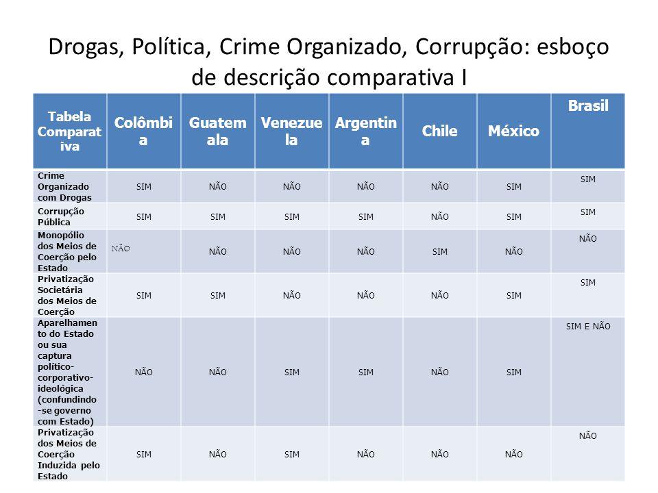 Drogas, Política, Crime Organizado, Corrupção: esboço de descrição comparativa I Tabela Comparat iva Colômbi a Guatem ala Venezue la Argentin a ChileM
