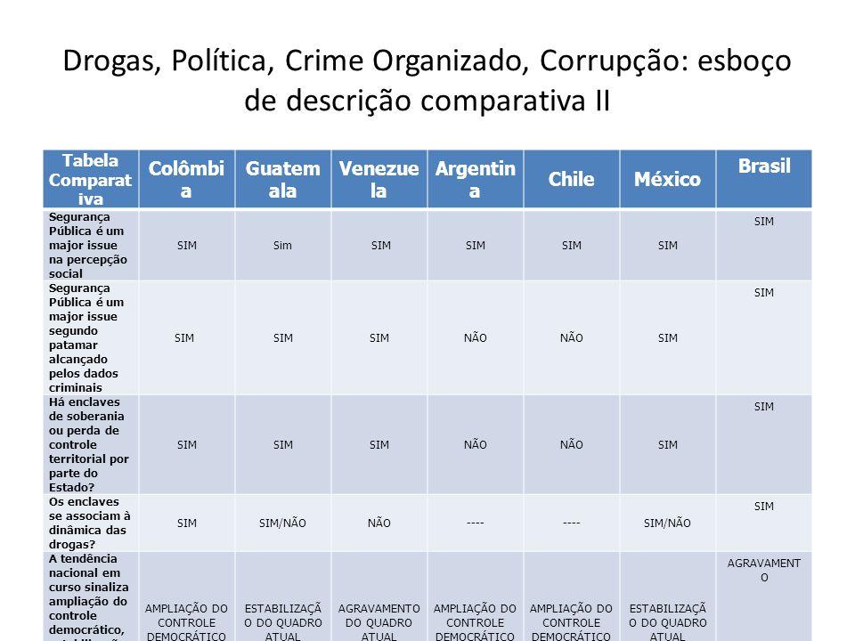 Drogas, Política, Crime Organizado, Corrupção: esboço de descrição comparativa II Tabela Comparat iva Colômbi a Guatem ala Venezue la Argentin a Chile