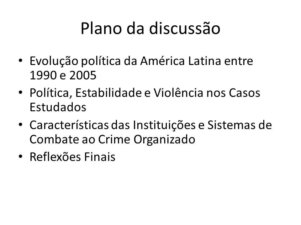 Plano da discussão Evolução política da América Latina entre 1990 e 2005 Política, Estabilidade e Violência nos Casos Estudados Características das In