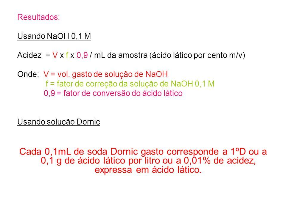 Resultados: Usando NaOH 0,1 M Acidez = V x f x 0,9 / mL da amostra (ácido lático por cento m/v) Onde: V = vol. gasto de solução de NaOH f = fator de c