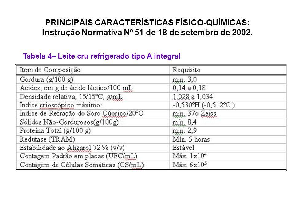 PRINCIPAIS CARACTERÍSTICAS FÍSICO-QUÍMICAS: Instrução Normativa Nº 51 de 18 de setembro de 2002. Tabela 4– Leite cru refrigerado tipo A integral