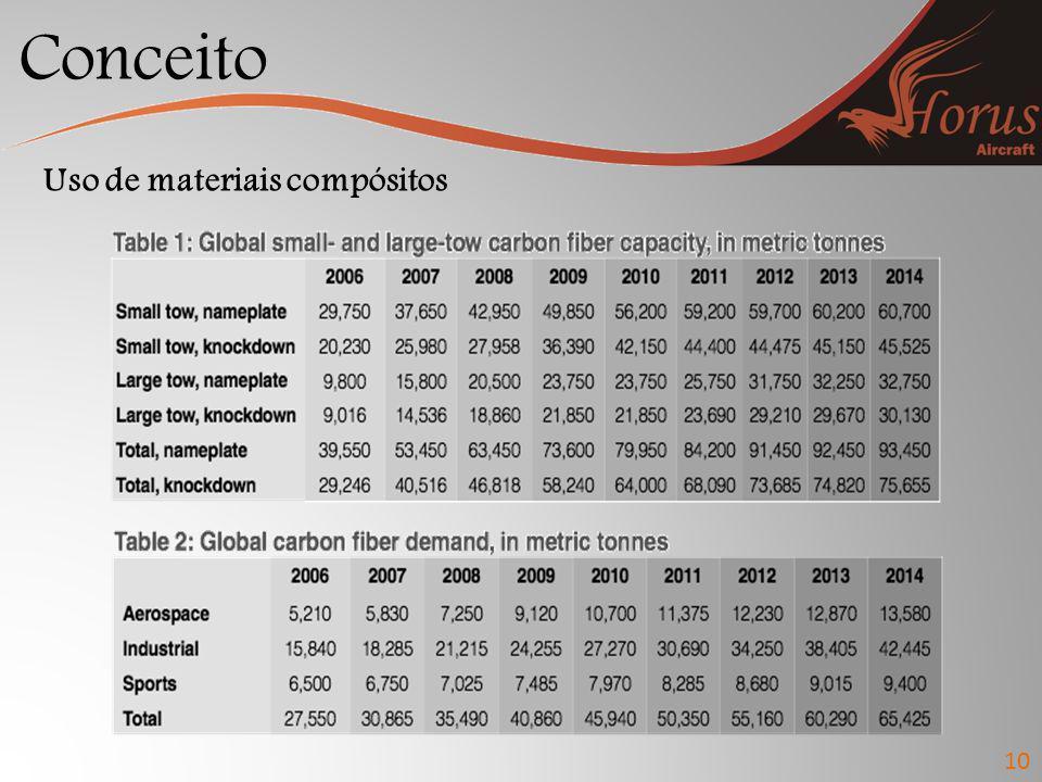 Conceito 10 Uso de materiais compósitos