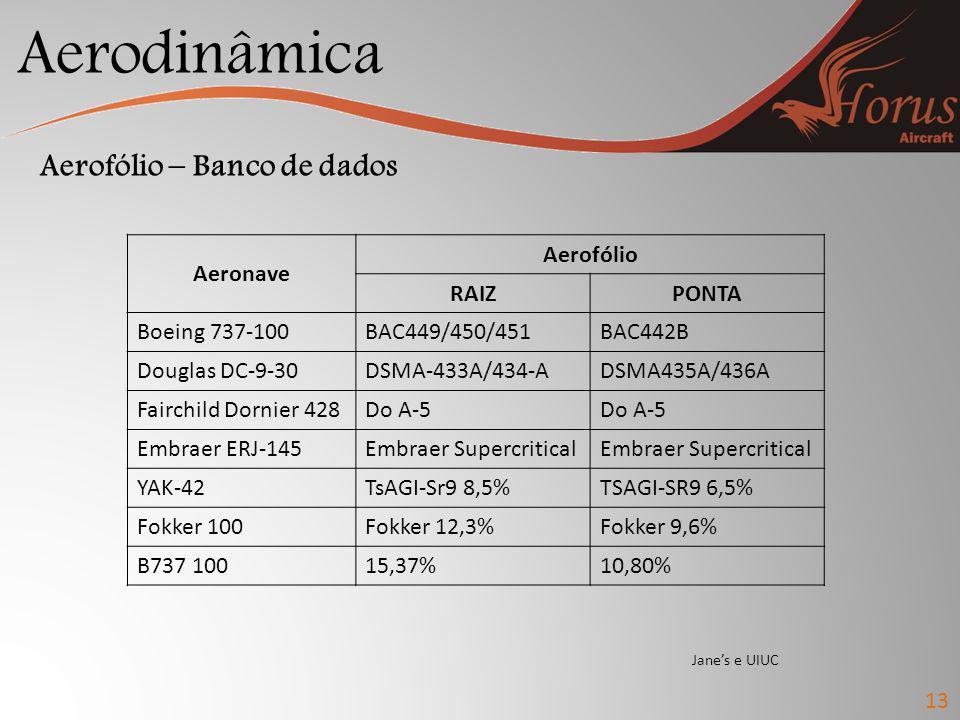 Aerodinâmica 13 Aerofólio – Banco de dados Aeronave Aerofólio RAIZPONTA Boeing 737-100BAC449/450/451BAC442B Douglas DC-9-30DSMA-433A/434-ADSMA435A/436