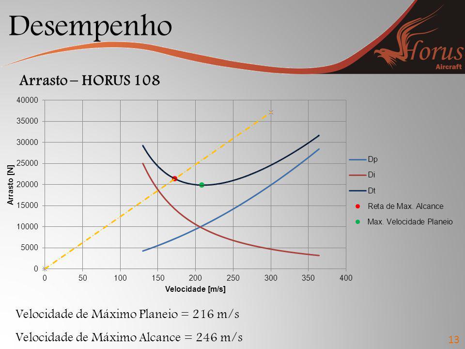 Desempenho 13 Arrasto – HORUS 108 Velocidade de Máximo Planeio = 216 m/s Velocidade de Máximo Alcance = 246 m/s