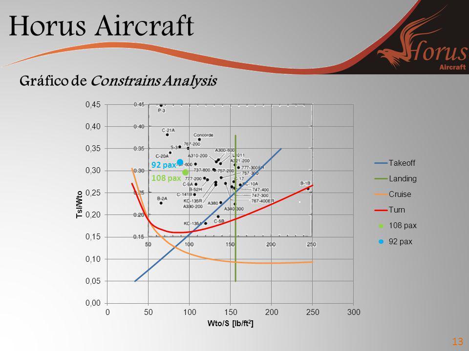 Horus Aircraft 13 Gráfico de Constrains Analysis