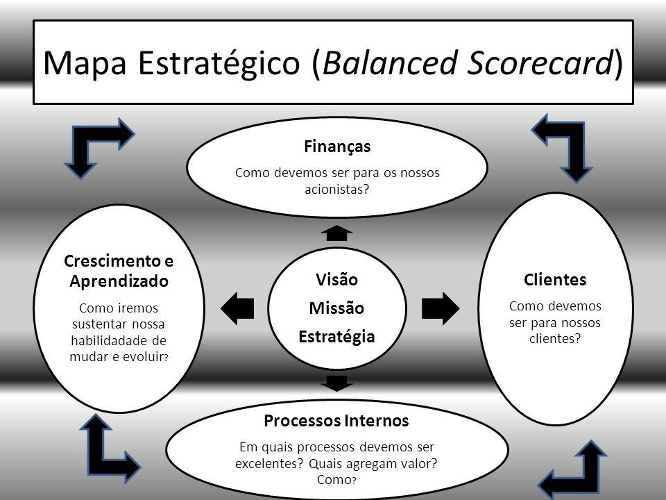 Mapa Estratégico (Balanced Scorecard) Visão Missão Estratégia Finanças Como devemos ser para os nossos acionistas.