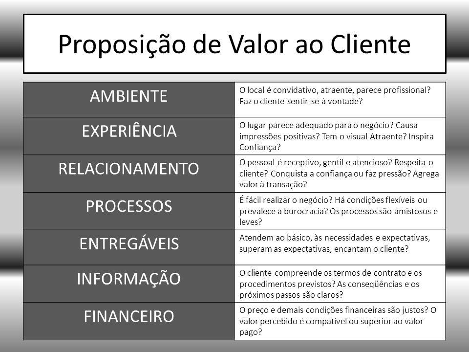 Proposição de Valor ao Cliente AMBIENTE O local é convidativo, atraente, parece profissional.